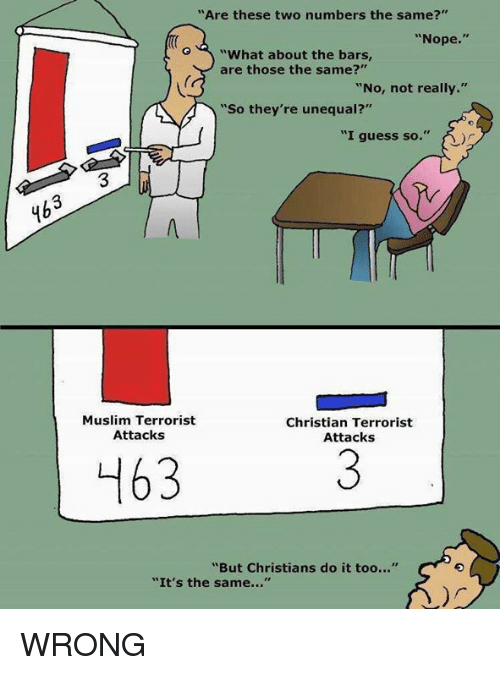 "Memes, Muslim, and Guess: ""Are these two numbers the same?""  Nope.  ""What about the bars  are those the same?""  ""No, not really.""  So they're u  ""I guess so  Muslim Terrorist  Christian Terrorist  Attacks  Attacks  ""But Christians do it too...""  ""It's the same WRONG"