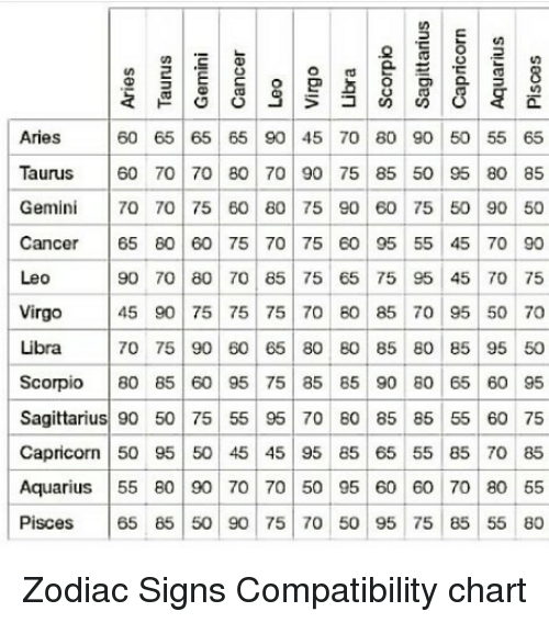 Aquarius Aries And Cancer 60 65 90 45 70 80 Zodiac Signs Compatibility Chart