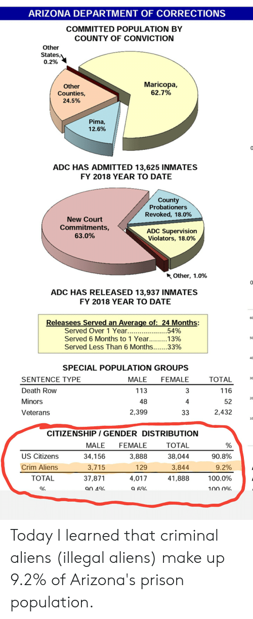 ARIZONA DEPARTMENT OF CORRECTIONS COMMITTED POPULATION BY