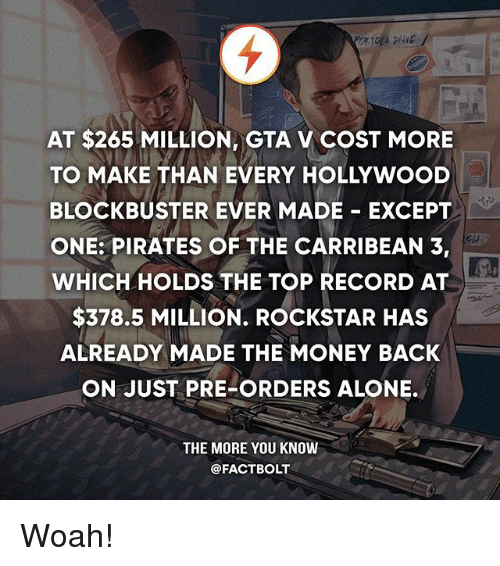 Being Alone, Blockbuster, and Gta V: AT $265 MILLION, GTA V COST MORE  TO MAKE THAN EVERY HOLLYWOOD  BLOCKBUSTER EVER MADE EXCEPT  ONE: PIRATES OF THE CARRIBEAN 3,  WHICH HOLDS THE TOP RECORD AT  $378.5 MILLION. ROCKSTAR HAS  ALREADY MADE THE MONEY BACK  ON JUST PRE-ORDERS ALONE.  THE MORE YOU KNOW  @FACTBOLT Woah!