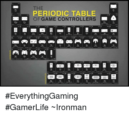 At Periodic Table Of Game Controllers Co Mv Fc Rc At Co Mt At Cv Se