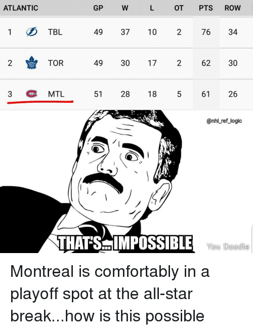 All Star, Logic, and Memes: ATLANTIC  GP  OT PTS ROW  1 TBL  49 37 10 2 76 34  2TOR  49 30 17  2  62 30  3  MTL  51  28 18  61  26  @nhl ref_logic  THAT'SIMPOSS BILE WouL Deod Montreal is comfortably in a playoff spot at the all-star break...how is this possible