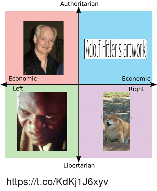 Libertarian, Economic, and Right: Authoritarian  Economic-  Economic-  Left  Right  Libertarian https://t.co/KdKj1J6xyv