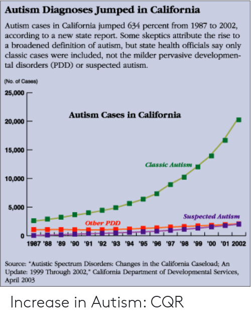 Increase In Autism Diagnoses Not >> Autism Diagnoses Jumped In California Autism Cases In California