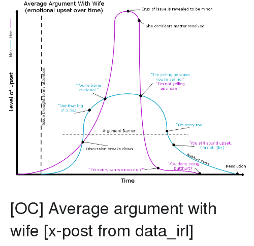 Average argument with wife emotional upset over time crux of issue butthurt sorry and time average argument with wife emotional upset over time ccuart Images