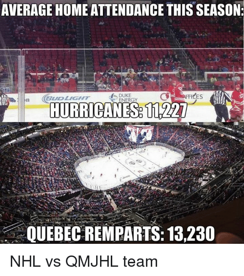 Average Home Attendance This Season Kes Duke Energy Hurricanes 11227
