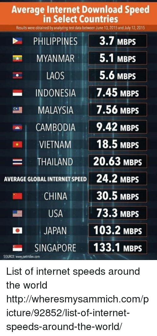 Average internet download speed in select countries results were.