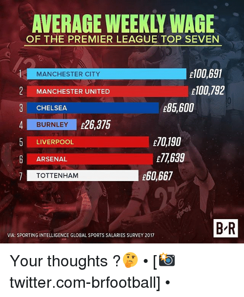 Arsenal, Chelsea, and Memes: AVERAGE WEEKLY WAGE  OF THE PREMIER LEAGUE TOP SEVEN  E100,691  E100,792  MANCHESTER CITY  2 MANCHESTER UNITED  e85,600  CHELSEA  4 BURNLEY 26,375  E70,190  E7,639  LIVERPOOL  6 ARSENAL  e60,667  TOTTENHAM  B R  VIA: SPORTING INTELLIGENCE GLOBAL SPORTS SALARIES SURVEY 2017 Your thoughts ?🤔 • [📸twitter.com-brfootball] •