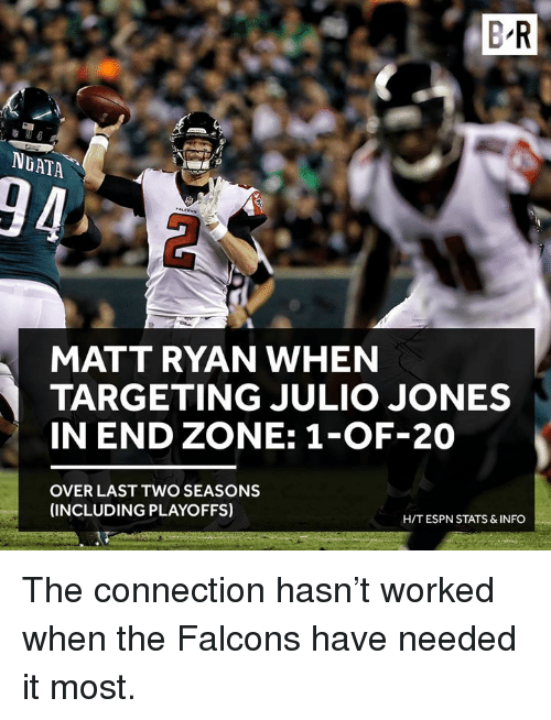 Espn, Falcons, and Julio Jones: B R  NGATA  94  MATT RYAN WHEN  TARGETING JULIO JONES  IN END ZONE: 1-OF-20  OVER LAST TWO SEASONS  (INCLUDING PLAYOFFS)  H/T ESPN STATS & INFO The connection hasn't worked when the Falcons have needed it most.