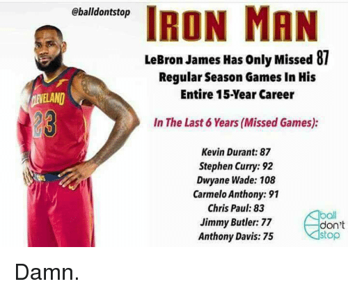 LeBron James Has Only Missed 87 Regular Season Games In