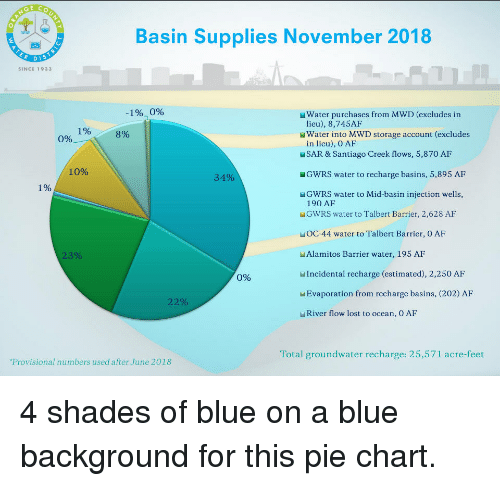 Af, Lost, and Blue: Basin Supplies November 2018  SINCE 1933  1%,096  Water purchases from MWD (excludes in  lieu), 8,745AF  190  3%  Water into MWD storage account (excludes  0%  in lieu), O AF  MSAR & Santiago Creek flows, 5,870 AF  GWRS water to recharge basins, 5,895 AF  GWRS water to Mid-basin injection wells,  10%  34%  1%  190 AF  MGWRS water to Talbert Barrier, 2,628 AF  MOC-44 water to Talbert Barrier, O AF  WAlamitos Barrier water, 195 AF  Incidental recharge (estimated), 2,250 AF  MEvaporation from recharge basins, (202) AF  River flow lost to ocean, O AF  23%  0%  22%  Total groundwater recharge: 25,571 acre-feet  Provisional numbers used after June 2018
