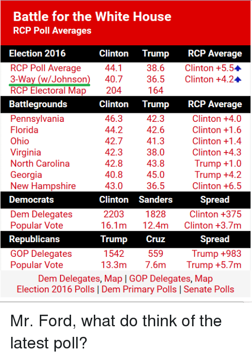 Battle for the White House RCP Poll Averages Election 2016 Clinton ...