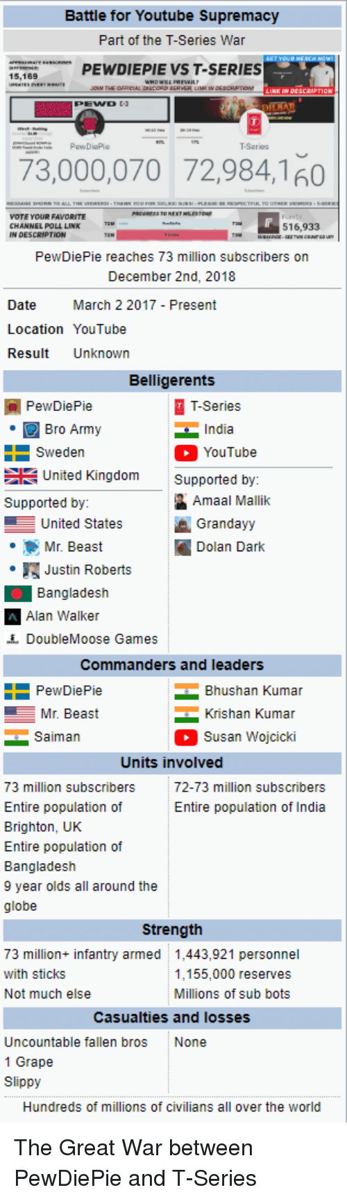 Battle for Youtube Supremacy Part of the T-Series War