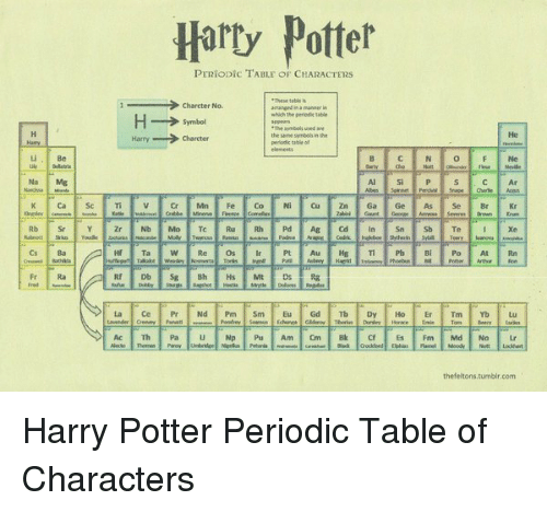 Be na mg cs ba hary potter periodic table of characters charcter no memes and periodic table be na mg cs ba hary potter periodic urtaz Gallery