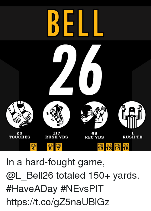 Memes, Game, and Rush: BELL  29  TOUCHES  48  REC YDS  RUSH YDS  RUSH TD  WK  WK WK  WK WK WK WK  4  12 1314 15 In a hard-fought game, @L_Bell26 totaled 150+ yards. #HaveADay #NEvsPIT https://t.co/gZ5naUBlGz