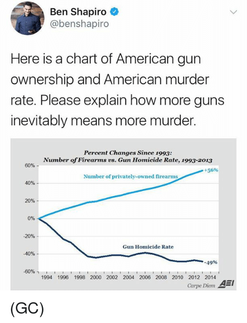Guns, Memes, and American: Ben Shapiro  @benshapiro  Here is a chart of American gun  ownership and American murder  rate. Please explain how more guns  inevitably means more murder.  Percent Changes Since 1993:  Number of Firearms vs. Gun Homicide Rate, 1993-2013  60%-  +5696  Number of privately-owned firearms  40%  20%-  0%  -20%  Gun Homicide Rate  -40%-  .49%  -60%,  1994 1996 1998 2000 2002 2004 2006 2008 2010 2012 2014  Carpe Diem A (GC)