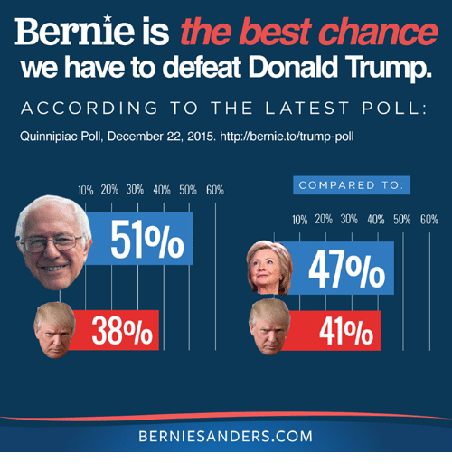 bernie is the best chance we have to defeat donald trump according