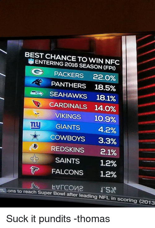 Memes, Super Bowl, and Cardinals: BEST CHANCE TO WIN NFC  ENTERING 2016 SEASON CFP)  OG PACKERS 22.0%  PANTHERS 18.5%  SEAHAWKS 18.1%  CARDINALS 14.0%  VIKINGS 10.9%  my  GIANTS 4.2%  COWBOYS  3.3%  REDSKINS  2.1%  SAINTS  1.2%  FALCONS  1.2%  ons to EVICOve  reach Super Bowl after leading NFL in scoring (2013 Suck it pundits -thomas