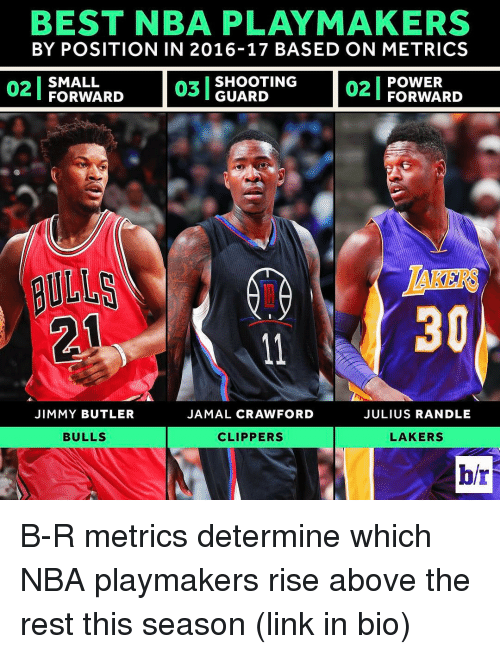 Jimmy Butler, Sports, and Clippers: BEST NBA PLAY MAKERS  BY POSITION IN 2016-17 BASED ON METRICS  02 POWER  SMALL  SHOOTING  03 GUARD  FORWARD  FORWARD  JIMMY BUTLER  JAMAL CRAWFORD  JULIUS RANDLE  BULLS  LAKERS  CLIPPERS B-R metrics determine which NBA playmakers rise above the rest this season (link in bio)