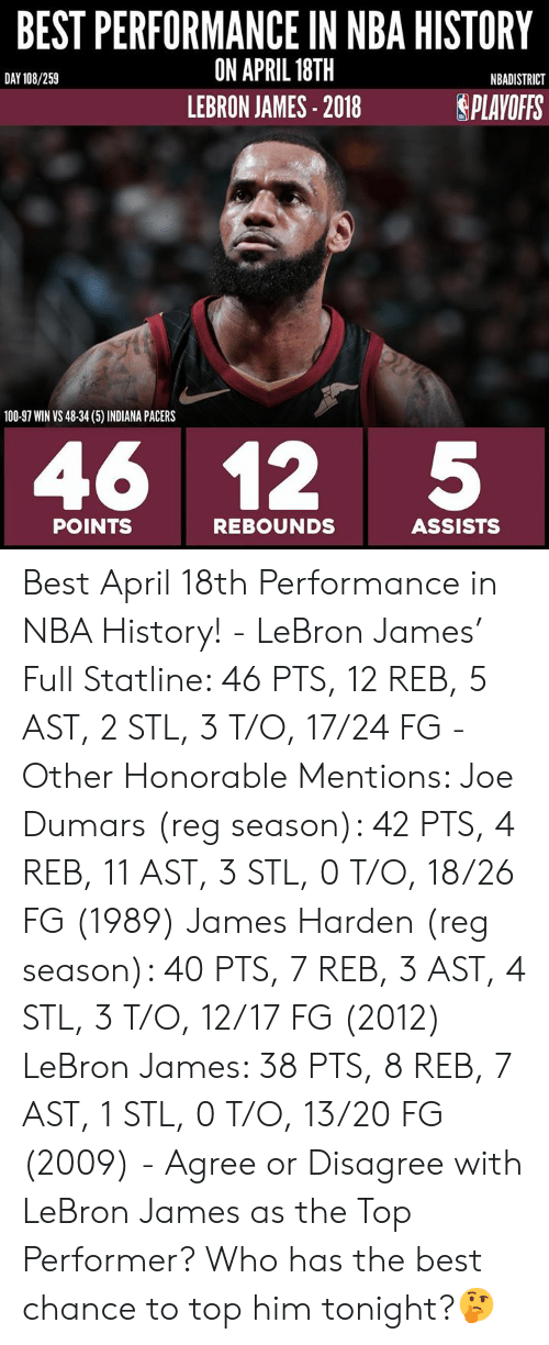 Indiana Pacers, James Harden, and LeBron James: BEST PERFORMANCE IN NBA HISTORY  ON APRIL 18TH  LEBRON JAMES 2018  DAY 108/259  NBADISTRICT  SPLAYOFFS  100-97 WIN VS 48-34 (5) INDIANA PACERS  46 12 5  REBOUNDS  POINTS  ASSISTS Best April 18th Performance in NBA History! - LeBron James' Full Statline: 46 PTS, 12 REB, 5 AST, 2 STL, 3 T/O, 17/24 FG - Other Honorable Mentions: Joe Dumars (reg season): 42 PTS, 4 REB, 11 AST, 3 STL, 0 T/O, 18/26 FG (1989) James Harden (reg season): 40 PTS, 7 REB, 3 AST, 4 STL, 3 T/O, 12/17 FG (2012) LeBron James: 38 PTS, 8 REB, 7 AST, 1 STL, 0 T/O, 13/20 FG (2009) - Agree or Disagree with LeBron James as the Top Performer? Who has the best chance to top him tonight?🤔