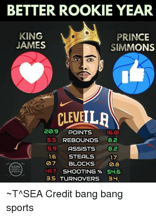 Home Market Barrel Room Trophy Room ◀ Share Related ▶ Prince sports Bang Bang king king james james sport bang better year sea Blocks next collect meme → Embed it next → BETTER ROOKIE YEAR KING JAMES PRINCE SIMMONS CLEVEILR 209 POINTS 160 SS REBOUNDS 82 S9 ASSISTS82 17 08 16 STEALS 7 BLOCKS 417 SHOOTING % S46 BANG SPORT 35 TURNOVERS ョH ~T^SEA Credit bang bang sports Meme Prince sports Bang Bang king king james james sport bang better year sea Blocks 3 5 Credit Shooting Points Simmons 1 6 Rookie Prince Prince sports sports Bang Bang Bang Bang king king king james king james james james sport sport bang bang better better year year sea sea Blocks Blocks 3 5 3 5 Credit Credit Shooting Shooting Points Points Simmons Simmons 1 6 1 6 Rookie Rookie found @ 31 likes ON 2018-04-10 19:23:35 BY me.me source: facebook view more on me.me