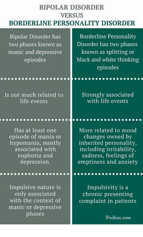 Life, Mood, and Anxiety: BIPOLAR DISORDER  VERSUS  BORDERLINE PERSONALITY DISORDER  Bipolar Disorder has  Borderline Personality  two phases known as Disorder has two phases  manic and depressive  episodes  known as splitting or  black and white thinking  episodes  Is not much related to  life events  Strongly associated  with life events  Has at least one  episode of mania or  More related to mood  changes owned by  hypomania, mostlyinherited personality,  including irritability,  associated with  euphoria and  depression  sadness, feelings of  emptiness and anxiety  Impulsive nature is  only associated  Impulsivity is a  chronic presenting  with the context of complaint in patients  manic or depressive  phases  Pediaa.com