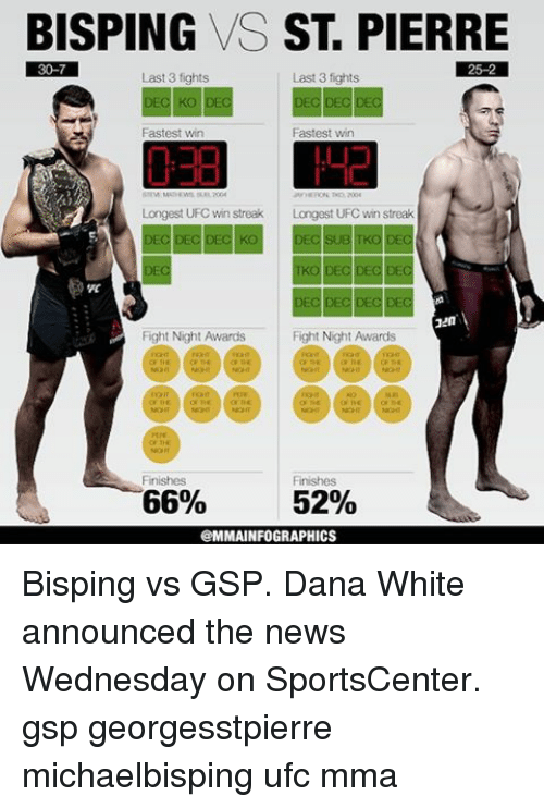 Bisping Vs St Pierre 25 2 30 7 Last 3 Fights Last 3 Fights Fastest