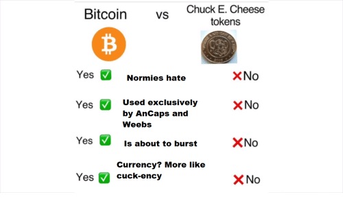 Bitcoin VS Chuck E Cheese Tokens YesNormies Hate X No Yes Used