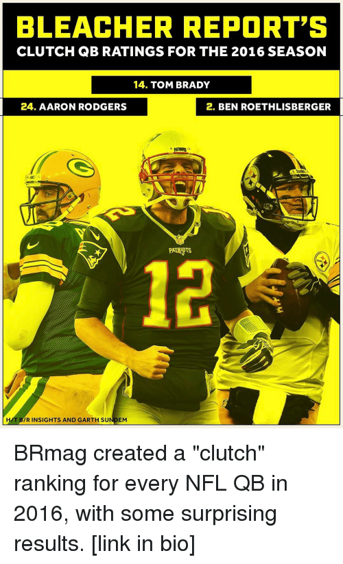 """Aaron Rodgers, Ben Roethlisberger, and Irs: BLEACHER REPORT'S  CLUTCH QB RATINGS FOR THE 2016 SEASON  14. TOM BRADY  24. AARON RODGERS  2. BEN ROETHLISBERGER  HAT IR INSIGHTS AND GARTH SU  EM BRmag created a """"clutch"""" ranking for every NFL QB in 2016, with some surprising results. [link in bio]"""