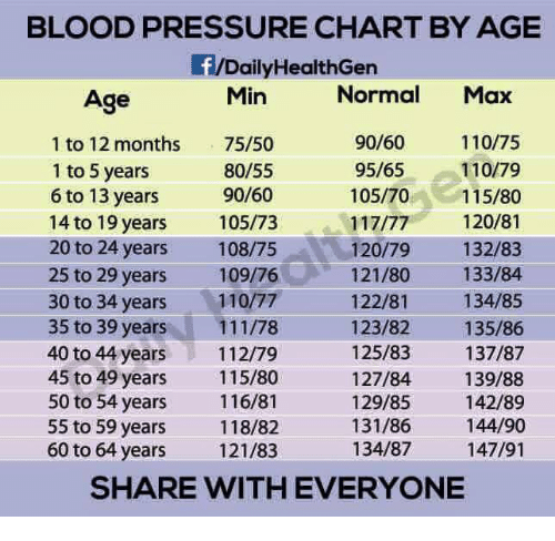 Blood Pressure Chart By Age Daily Healthgen Normal Max 9060 11075 1