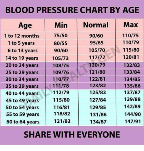 Andrew Bogut Pressure And Blood Chart By Age Min Normal