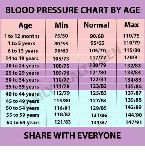 Blood Pressure Chart By Age Min Normal Max Age 7550 11075 9060 1 To