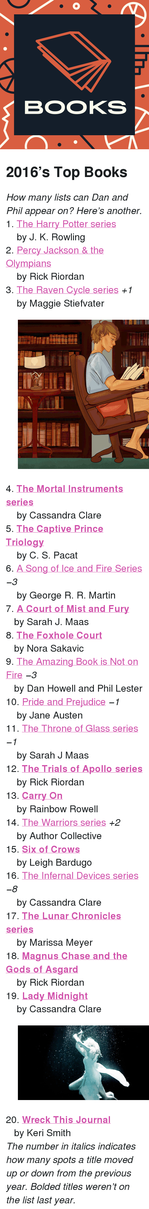 """Books, Fire, and Gif: BOOKS <h2>2016&rsquo;s Top Books</h2><p><i>How many lists can Dan and Phil appear on? Here's another.</i></p><p>1. <a href=""""http://www.tumblr.com/search/harry%20potter"""">The Harry Potter series</a> <br/>  by J. K. Rowling<br/>2. <a href=""""http://www.tumblr.com/search/percy%20jackson"""">Percy Jackson &amp; the Olympians</a><br/>  by Rick Riordan<br/>3. <a href=""""http://www.tumblr.com/search/the%20raven%20cycle"""">The Raven Cycle series</a><i> +1<br/>  </i>by Maggie Stiefvater</p><figure data-orig-width=""""500"""" data-orig-height=""""500"""" data-tumblr-attribution=""""neiljonsten:zcw7WwKZJC9FRP2TLUmObQ:Zjisjk2BMGBxz"""" class=""""tmblr-full""""><img src=""""https://78.media.tumblr.com/659d38b8edf1699269f6b4c30d35aee5/tumblr_ocn6v7OvZB1utd8mmo1_r1_500.gif"""" alt=""""image"""" data-orig-width=""""500"""" data-orig-height=""""500""""/></figure><p>4. <b><a href=""""http://www.tumblr.com/search/the%20mortal%20instruments"""">The Mortal Instruments series</a></b> <br/>  by Cassandra Clare<br/>5. <b><a href=""""http://www.tumblr.com/search/captive%20prince"""">The Captive Prince Triology</a><br/></b>  by C. S. Pacat<br/>6. <a href=""""http://www.tumblr.com/search/a%20song%20of%20ice%20and%20fire"""">A Song of Ice and Fire Series</a><i> −3<br/> </i>by George R. R. Martin<br/>7. <b><a href=""""http://www.tumblr.com/search/acomaf"""">A Court of Mist and Fury</a><br/></b> by Sarah J. Maas<br/>8. <b><a href=""""http://www.tumblr.com/search/the%20foxhole%20court"""">The Foxhole Court</a><br/></b> by Nora Sakavic<br/>9. <a href=""""http://www.tumblr.com/search/tabinof"""">The Amazing Book is Not on Fire</a><i> −3<br/> </i>by Dan Howell and Phil Lester<br/>10. <a href=""""http://www.tumblr.com/search/pride%20and%20prejudice"""">Pride and Prejudice</a><i> −1<br/>  </i>by Jane Austen<br/>11. <a href=""""http://www.tumblr.com/search/throne%20of%20glass"""">The Throne of Glass series</a><i> −1<br/>  </i>by Sarah J Maas<br/>12. <b><a href=""""http://www.tumblr.com/search/trials%20of%20apollo"""">The Trials of Apollo series</a><br/> </b>by Rick Riordan<br/>13. <b><a hre"""
