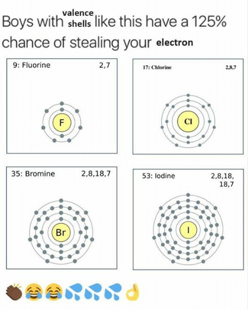 "Memes, Boys, and 🤖: Boys with""sence like this have a 125%  chance of stealing your electron  9: Fluorine  2,7  17: Chlorine  2,8,7  Cl  35: Bromine  2,8,18,7  2,8,18,  18,7  53: lodine  Br)"