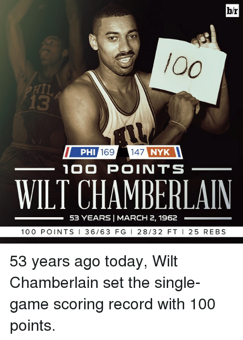 Sports, Game, and Games: br  PHI 169 147 NYK  100 POINTS  WILT CHAMBERLAIN  53 YEARS MARCH 2, 1962  100 POINTS  I 36 63 FG  28/32 FT  I 25 REBS 53 years ago today, Wilt Chamberlain set the single-game scoring record with 100 points.