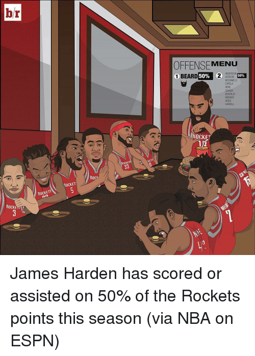 Beard, Espn, and Hockey: br  ROCKETS  ROCKET  Rocv  ROCK  OFFENSE MENU  ANDERSON  1 BEARD  50%  2  50%  MCDANELS  NENE  BEVERLEY  BREWER  HARRELL  HOCKEY James Harden has scored or assisted on 50% of the Rockets points this season (via NBA on ESPN)