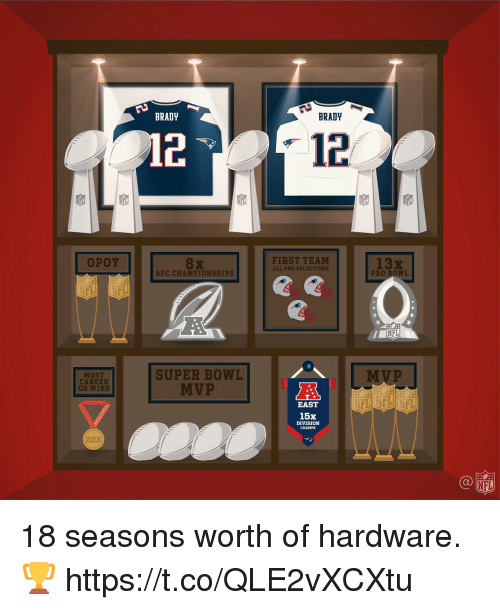 Memes, Nfl, and Super Bowl: BRADY  BRADY  12  OPOY  FIRST TEAM  ALL-PRO SELECTIONS  13x  AFC CHAMPIONSHIPS  PRO BOWI  SUPER BOWL  MVP  MOST  CAREER  QB WINS  MVP  EAST  15x  DIVISION  CHAMPS  223  NFL 18 seasons worth of hardware. 🏆 https://t.co/QLE2vXCXtu