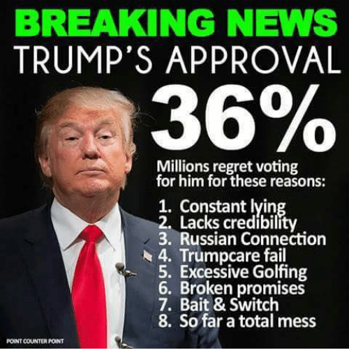 Fail, News, and Regret: BREAKING NEWS  TRUMP'S APPROVAL  36%  Millions regret voting  for him for these reasons:  1. ying  2. Lacks credibility  3. Russian Connection  A 4. Trumpcare fail  5. Excessive Golfing  6. Broken promises  7. Bait & Switch  8. So far a total mess  POINT COUNTERPOINT