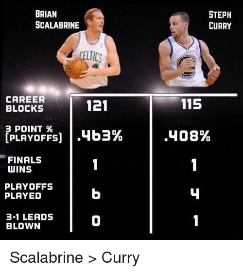 Finals, Steph Curry, and Brian Scalabrine: BRIAN  SCALABRINE  ELTICS  CAREER  121  BLOCKS  B POINT  .463%  PLAYOFFS)  FINALS  WINS  PLAYOFFS  PLAYED  3-1 LEADS  BLOWN  STEPH  CURRY  115  .408% Scalabrine > Curry