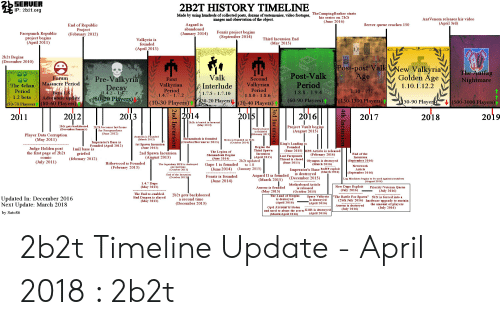bSERUER IP 2b2torg 2B2T HISTORY TIMELINE Made by Using Hundreds of