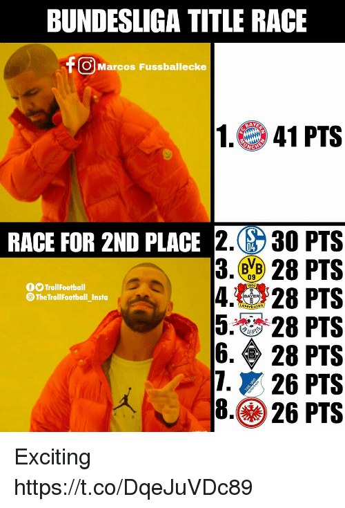 Memes, Race, and 🤖: BUNDESLIGA TITLE RACE  f OMarcos Fussballecke  1.41 PTS  RACE FOR 2ND PLACE 2. 30 PTS  3.㊥ 28 PTS  4.28 PTS  58 PTS  6·◆ 28 PTS  7, 26 PTS  8.26 PTS  BVB)  09  O TrollFootball  CTheTroll FootballInsta  1904  BAYER  PER  -  Leverkusen Exciting https://t.co/DqeJuVDc89