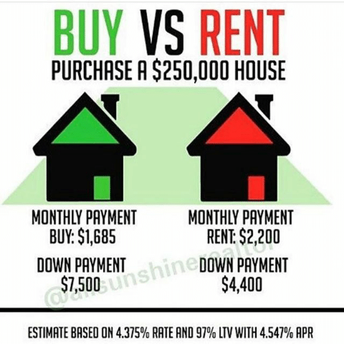 BUY VS RENT PURCHASE A $250000 HOUSE MONTHLY PAYMENT BUY