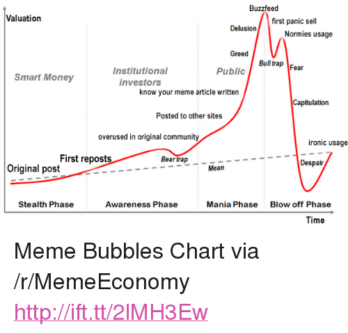 "Community, Ironic, and Meme: Buzzfeed  Valuation  first panic sell  Normies usage  Greed  Bull rap Fear  Public  Institutional  investors  Smart Money  know your meme article written  Capitulation  Posted to other sites  overused in original community  ironic usage  First reposts  Bear trap  Despair  Original post  Mean  Stealth Phase  Awareness Phase  Mania Phase  Blow off Phase  Time <p>Meme Bubbles Chart via /r/MemeEconomy <a href=""http://ift.tt/2lMH3Ew"">http://ift.tt/2lMH3Ew</a></p>"