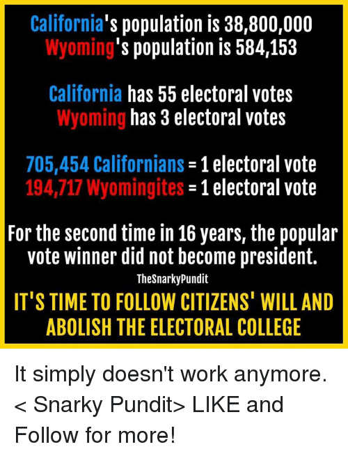 College, Memes, and Work: California  population is 38,800,000  's population is 584,153  Wyoming  California has 55 electoral votes  has 3 electoral votes  Wyoming  705,454 Californians  1 electoral vote  194,717 Wyomingites  -1 electoral vote  For the second time in 16 years, the popular  vote winner did not become president.  TheSnarky Pundit  IT'S TIME TO FOLLOW CITIZENS' WILL AND  ABOLISH THE ELECTORAL COLLEGE It simply doesn't work anymore.  < Snarky Pundit> LIKE and Follow for more!