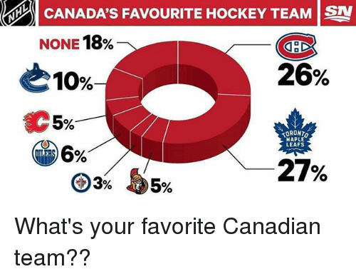 Hockey, Memes, and Toronto Maple Leafs: CANADA'S FAVOURITE HOCKEY TEAM ISN  NONE 18%  CHC  26%  10%  5%  TORONTO  MAPLE  LEAFS  27% What's your favorite Canadian team??