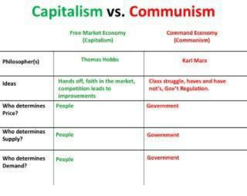 capitalism vs communism free market economy command economy capitalism communism thomas hobbs. Black Bedroom Furniture Sets. Home Design Ideas