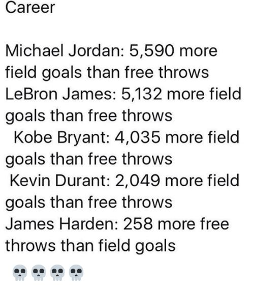 Goals, James Harden, and Kevin Durant: Career  Michael Jordan: 5,590 more  field goals than free throws  LeBron James: 5,132 more field  goals than free throws  Kobe Bryant: 4,035 more field  goals than free throws  Kevin Durant: 2,049 more field  goals than free throws  James Harden: 258 more free  throws than field goals 💀💀💀💀