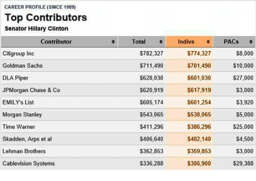 CAREER PROFILESINCE 1989 Top Contributors Senator Hillary