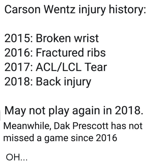 Carson Wentz Injury History 2015 Broken Wrist 2016 Fractured Ribs 2017 Acllcl Tear 2018 Back Injury May Not Play Again In 2018 Meanwhile Dak Prescott Has Not Missed A