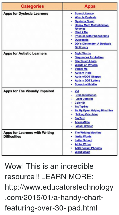 Categories Apps Apps for Dyslexic Learners SoundLiteracy Slexia